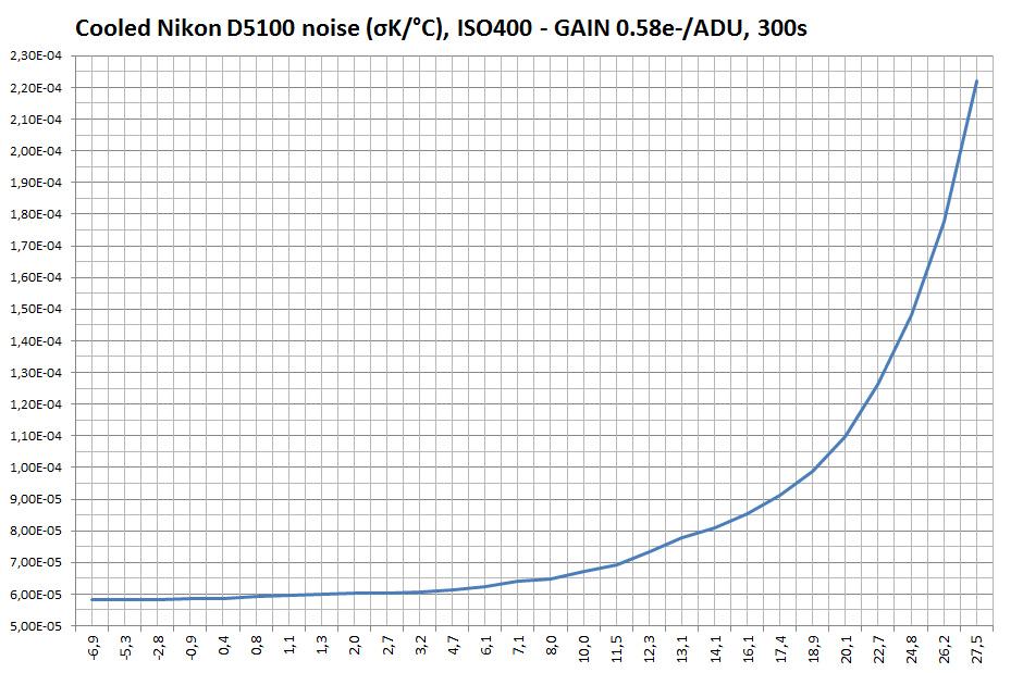 D5100AC_Chart1.jpg